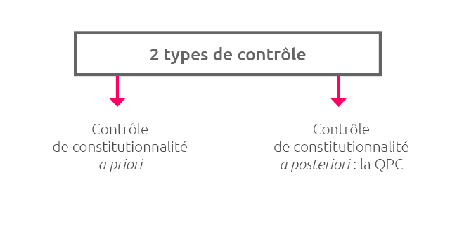 Dissertation bloc de constitutionnalit et conseil constitutionnel